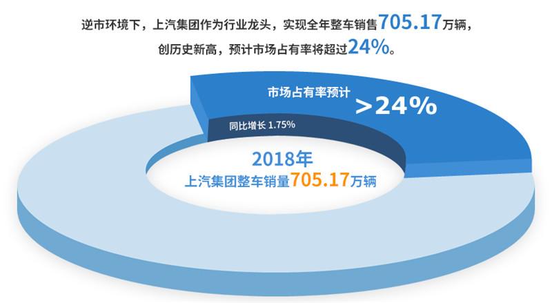 2018年上汽集团实现整车销售705万
