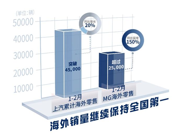 """名爵海外销量猛增150% beplay下载app下载集团全球经营""""把春报"""""""